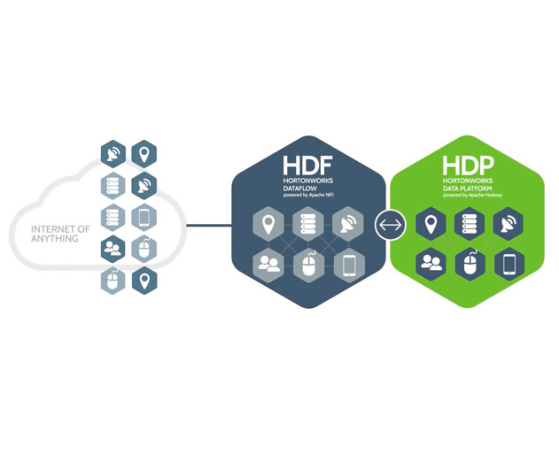 Hortonworks Updates DataFlow and Now Supports Apache MiNiFi