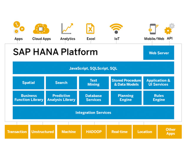 SAP Announces SAP HANA Express Edition