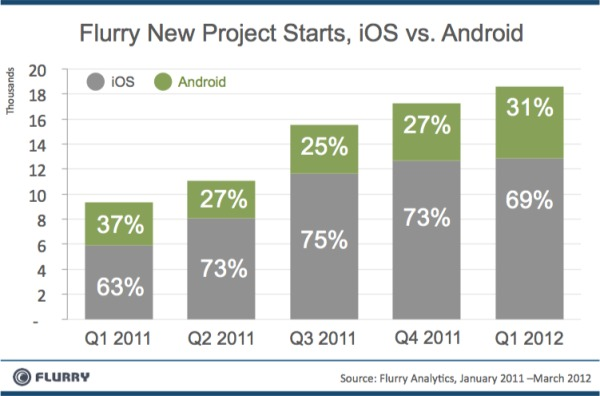 iOS vs. Android developers, iOS still on top