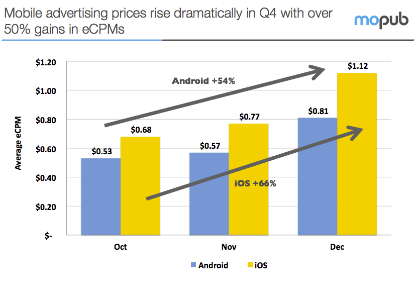 Are mobile ads CPMs on the rise?