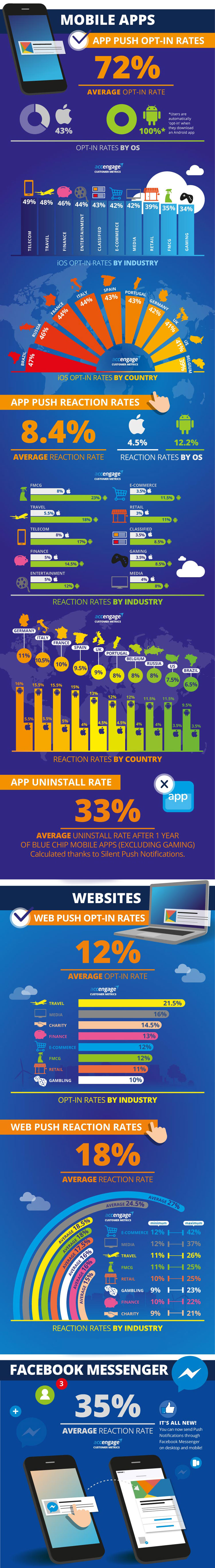 Accengage Push Notification Benchmark Infographic