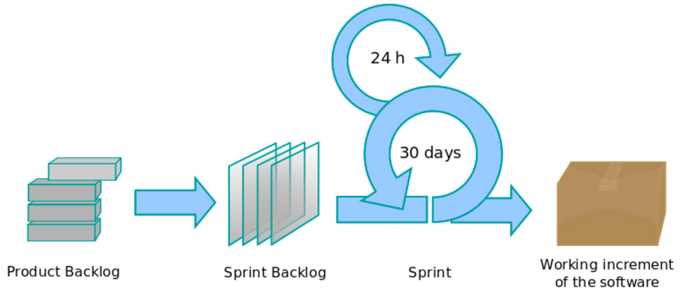 Agile Sprint Methodology Infographic