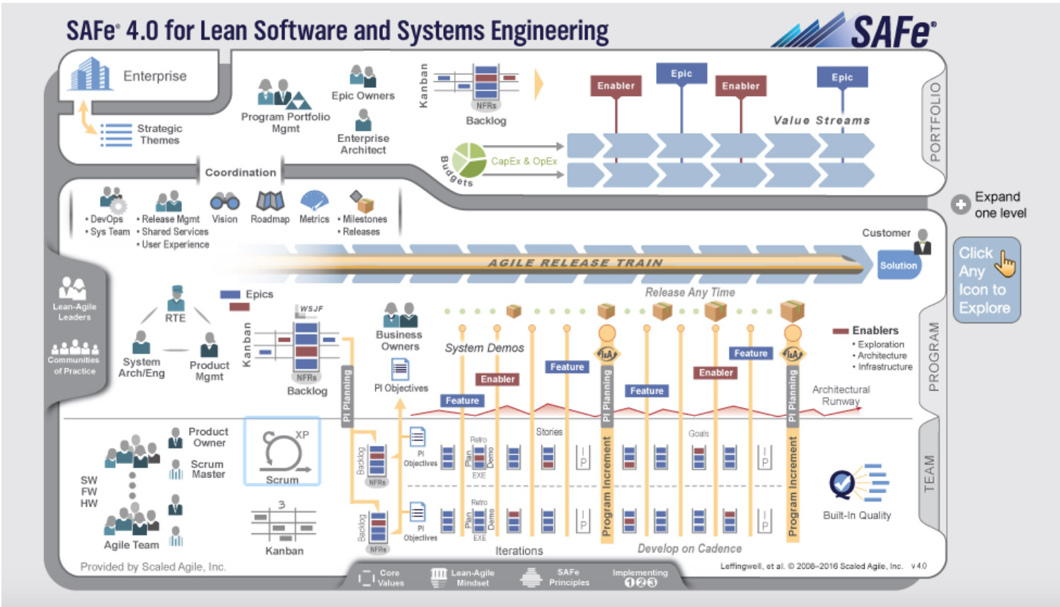 Agile Systems Engineering Infographic
