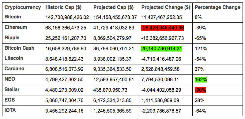 Cryptocurrency Market Cap Projections