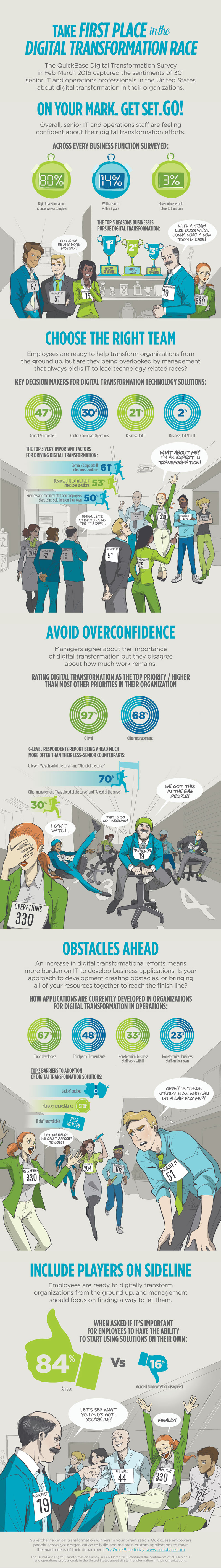 Digital Transformation Graphic Survey Results