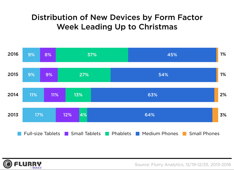 New Device Form Factor Analytic for Holiday Season