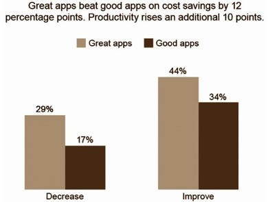 Great Apps Beat Good Apps