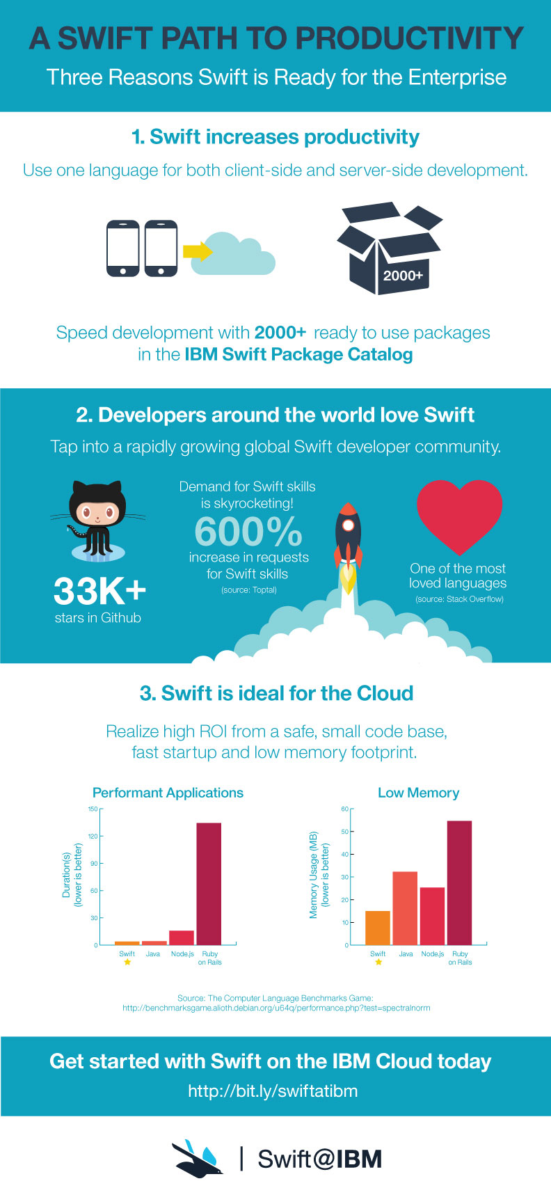 IBM to Apple Swift Enterprise