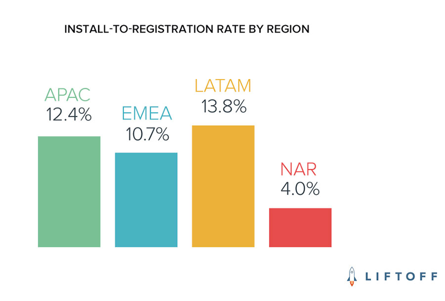 Install and Registration for each Region Graph by Liftoff
