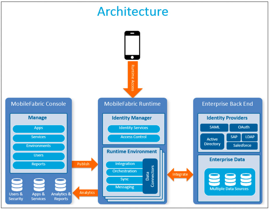 The Unsung Side Of Mobile Apps Bootstrapping Development With Mobile Backend Services Adm