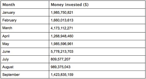Money invested In ICOs for 2018 so far