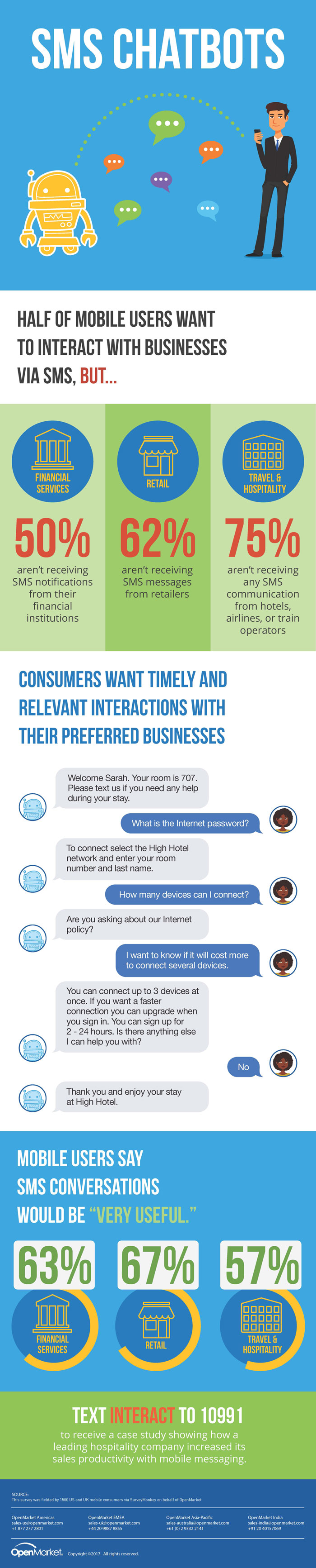SMS Chatbot Infographic