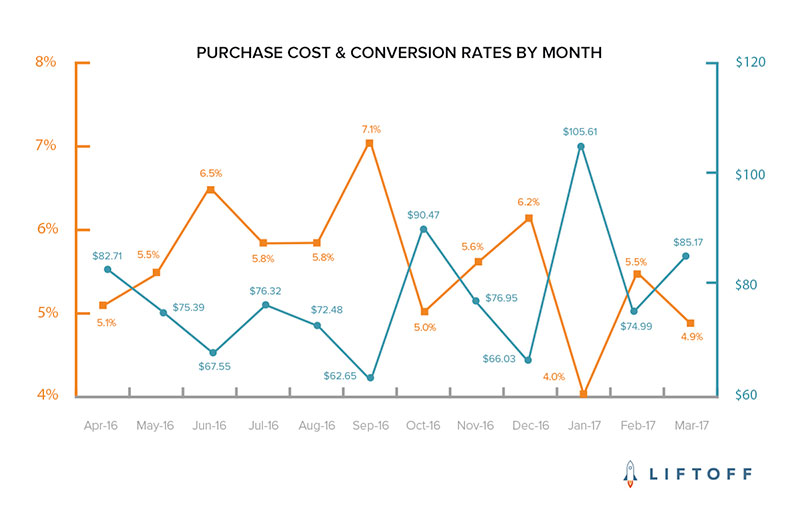 Purchase Cost Conversion Graph by Liftoff