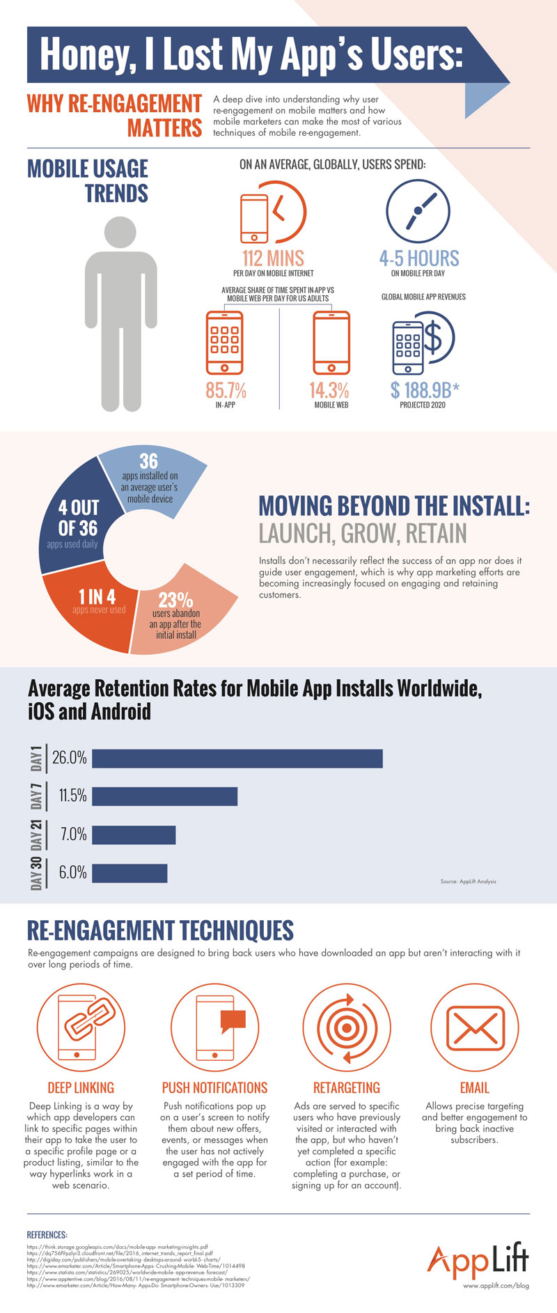 Reengagement Infographic AppLift