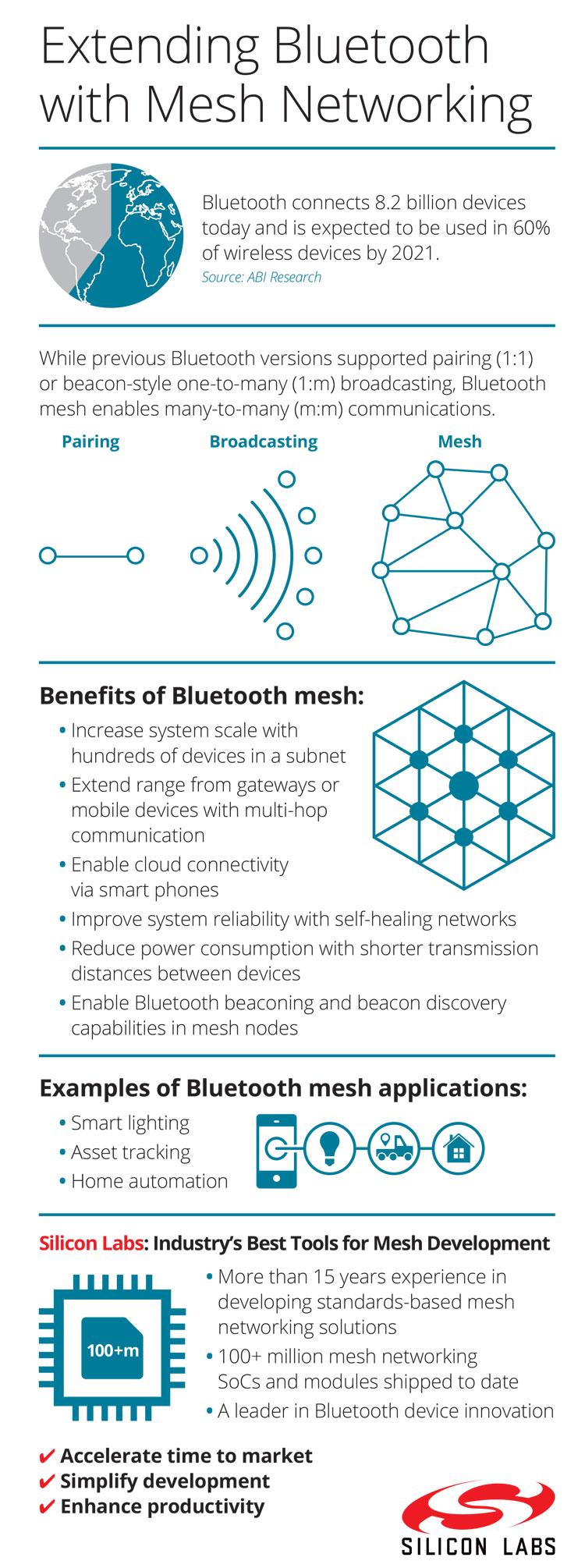 Bluetooth mesh networking