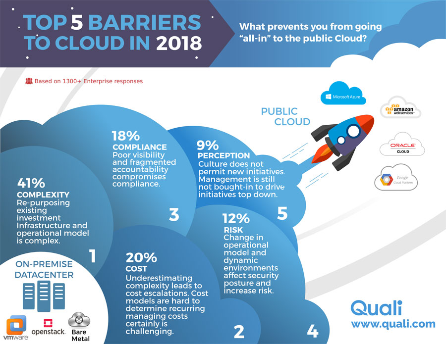 Top 5 Barriers to Cloud Infographic