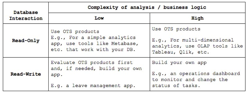 complexity of analysis and business logic