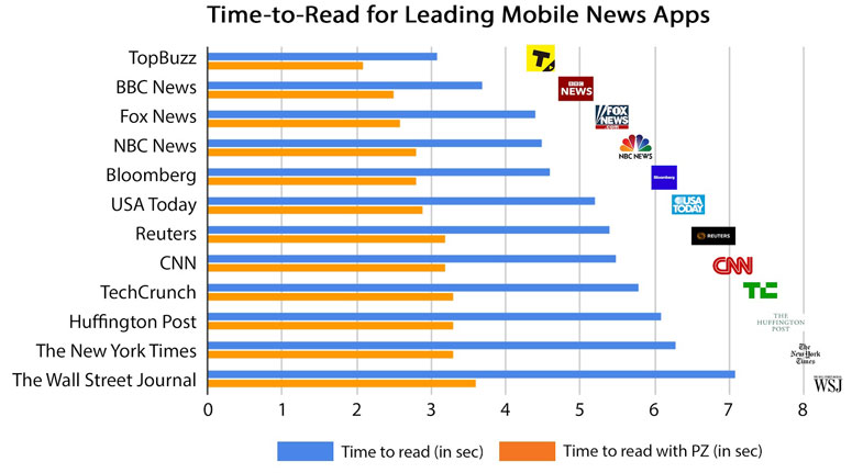 PacketZoom News Media-Ranking-Image-2