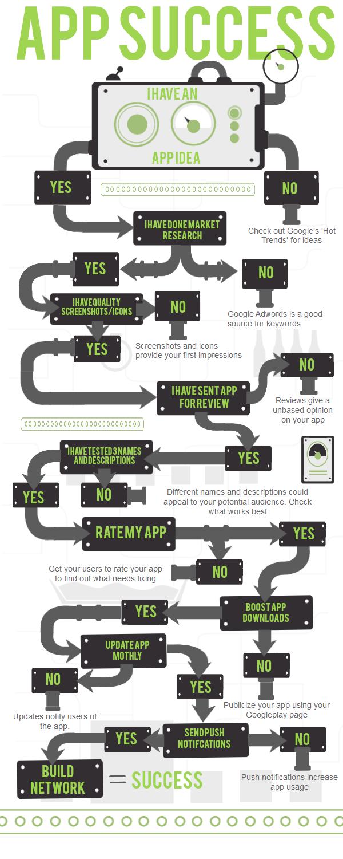 A Roadmap To App Success