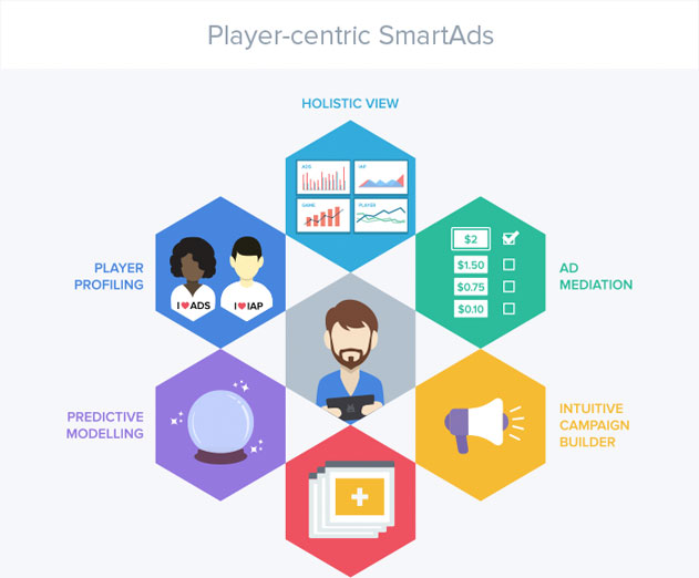 deltaDNA Releases New SmartAds Mobile Game Ad Monetization Platform