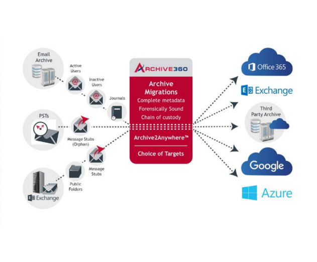 Archive360 Releases Cloud Based Email Archive Migration Platform for Microsoft Azure