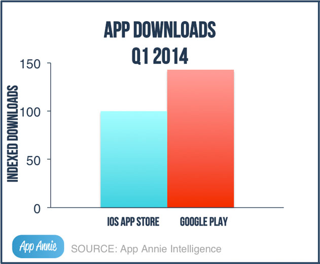 New Q1 2014 App Market Report Shows Google Play Revenue Climbs in US and China Leads iOS Growth