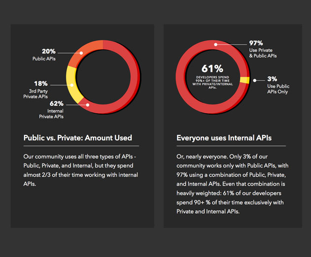 2017 State of API Survey released