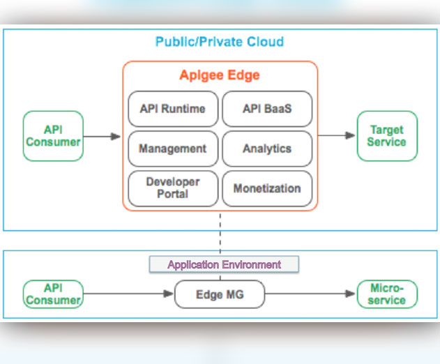 Apigee Releases Hybrid Cloud API Management Platform on Pivotal Cloud Foundry