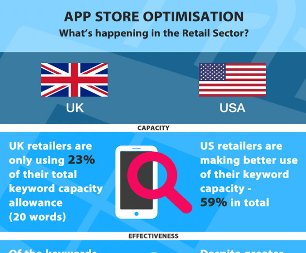 Study Shows Big Retail Firm's ASO Swing and Miss: iOS App Keywords Misspelled, Irrelevant, and Unused