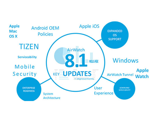 Latest AirWatch Release Includes New Tizen and iBeacon Support
