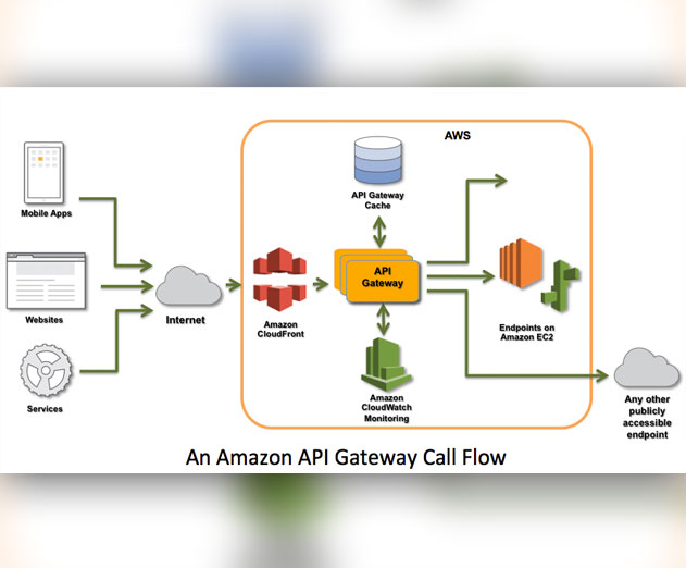 Amazons-New-API-Gateway-Offers-New-API-implementations-on-AWS