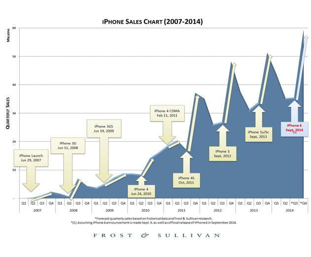 Analysts Predict the iPhone 6 and Associated Device Launch Will Not Be the Biggest Ever