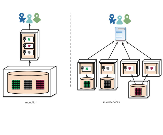 AppDynamics Releases New Microservices to Help You Deliver Better Apps