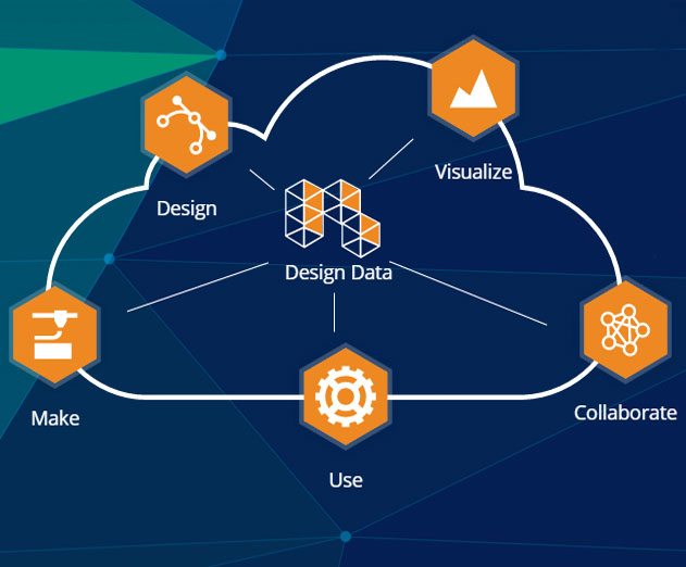 Autodesk Launches Forge IoT Initiative Including a New PaaS