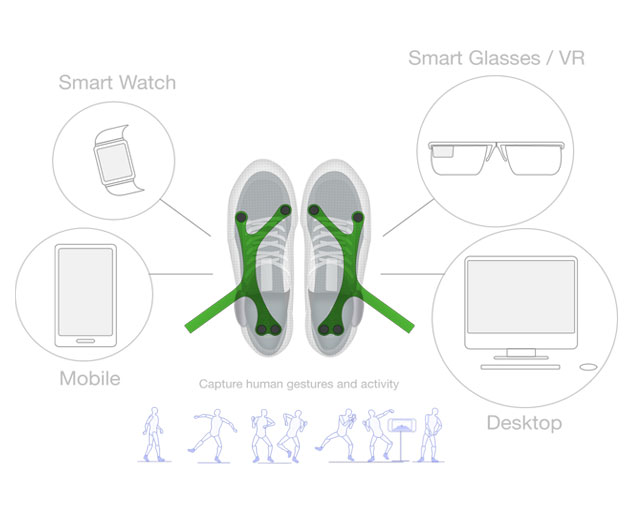 Mobile Developers Can Put on Their Boogie shoes With Boogio Wearable SDK for Footware
