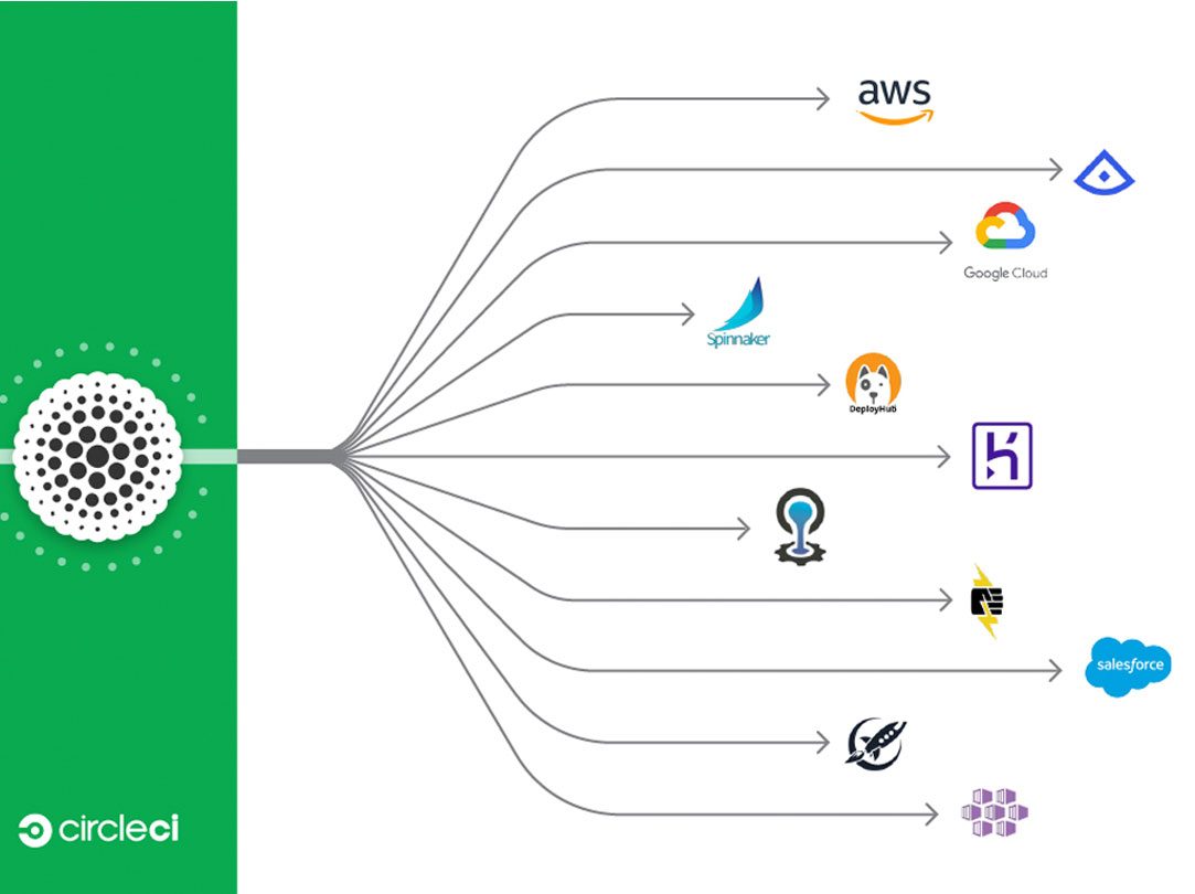 CircleCI now integrates with Google, AWS, Salesforce and many more