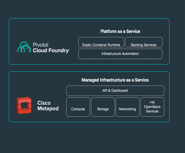 Pivotal Integrates Cloud Foundry With Ciscos Metapod as a Managed Private Cloud Solution