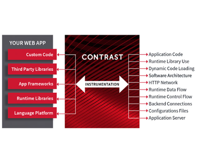 Contrast Security Release New Enterprise Application Security Platform