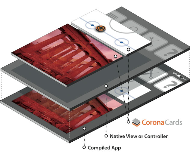 Corona Now Supports Windows Phone 8 via CoronaCards