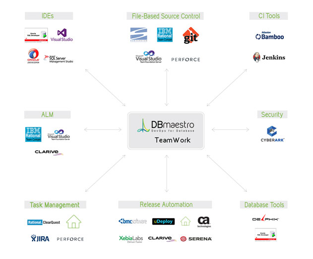 DBmaestro Releases Updates to TeamWork Database Automation Platform