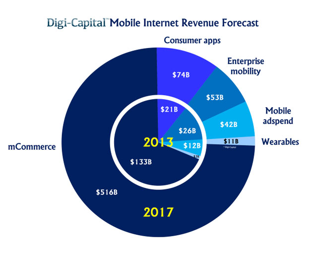 App Stores And App Distribution Drive The $700B Mobile Internet