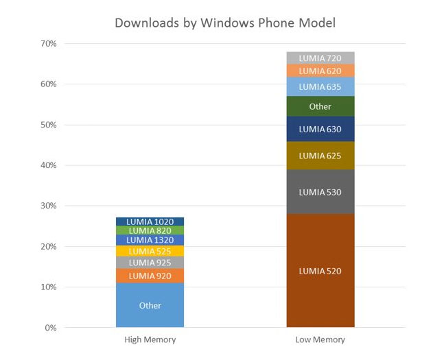 Windows App Store Announces Latest App Download and Monetization Trends
