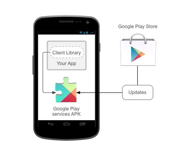 Google Play Services 5.0 Release: What's Inside