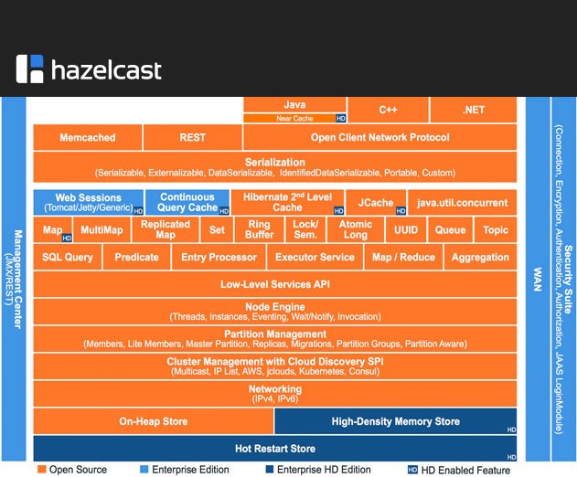 Hazelcast 3.6 Provides Open Source Support for In-Memory Computing