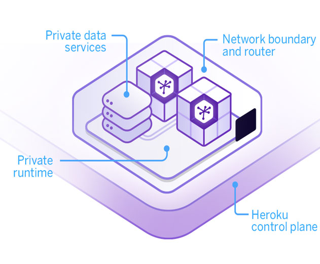 Herokus Private Spaces Brings New Levels of Security for Apps in the Cloud