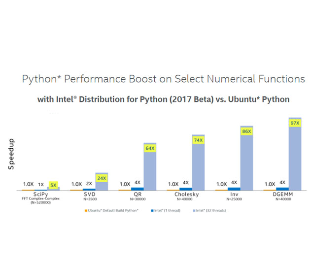 Intel Offers Additional Performance for Multi-Threaded Python Programs