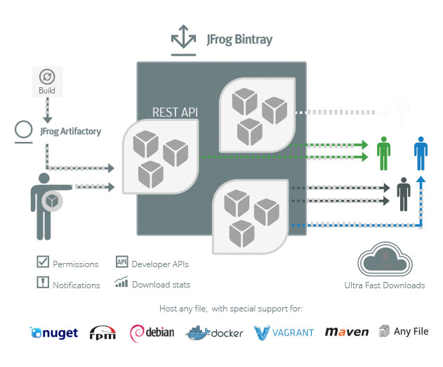 Jfrog Talks About Artifactory And Bintray For Devops And