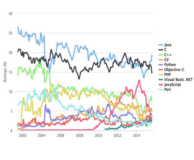 Java Still Top Programming Language Thanks to Objective-C