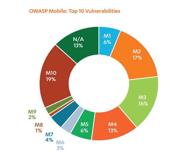 Security Brief - Protecting Against the OWASP Mobile Top 10