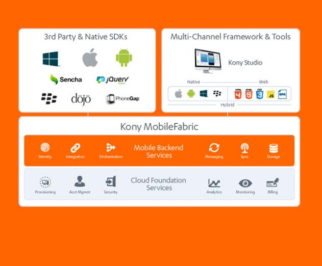 kony offers new packaged mobile app enterprise platform adm